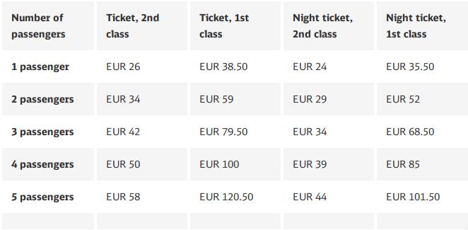 ตั๋วรถไฟแบบ 1 day pass ในรัฐบาวาเรีย (Bavaria)