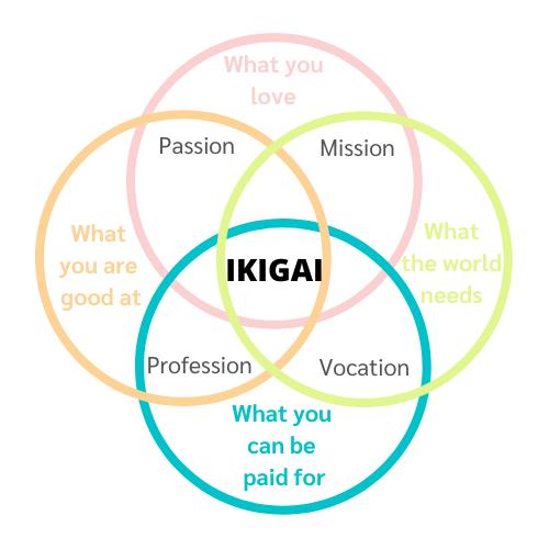 อิคิไก (IKIGAI)